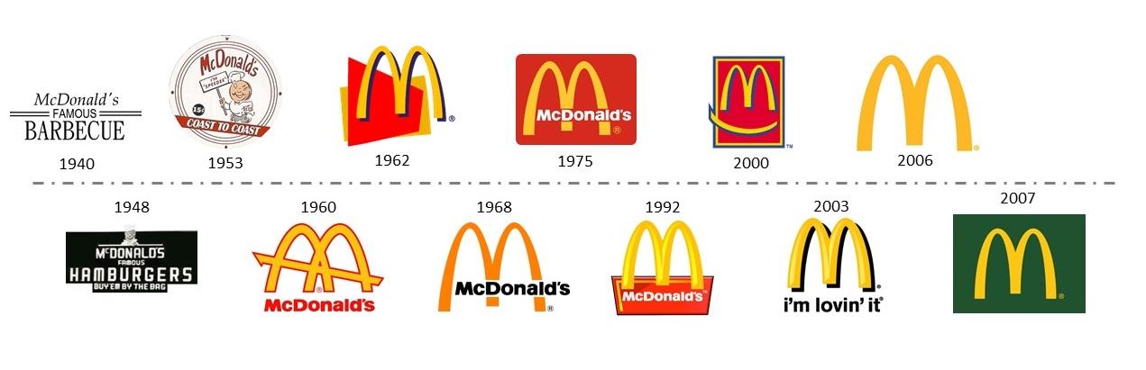McDonalds Iconic Logo  The Story Of Its Evolution