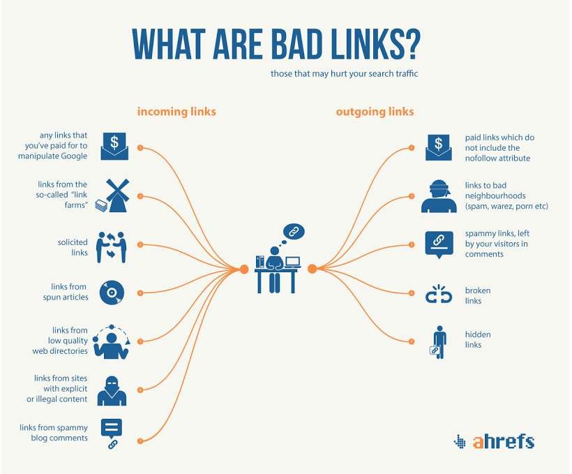 ahrefs bad links image